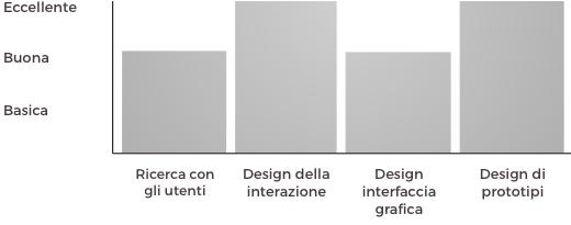 Diagramma competenze UX